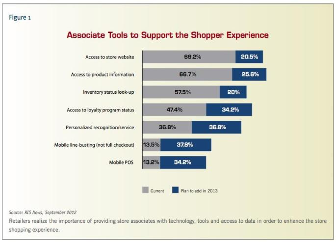 Source RIS: Preparing Associates for a New Paradigm in Customer Service